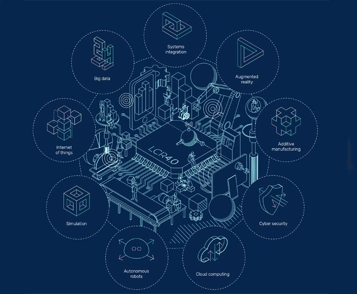 Infographic showing the 9 pillars of industry